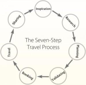 proceso del viaje en 7 pasos segun el ith